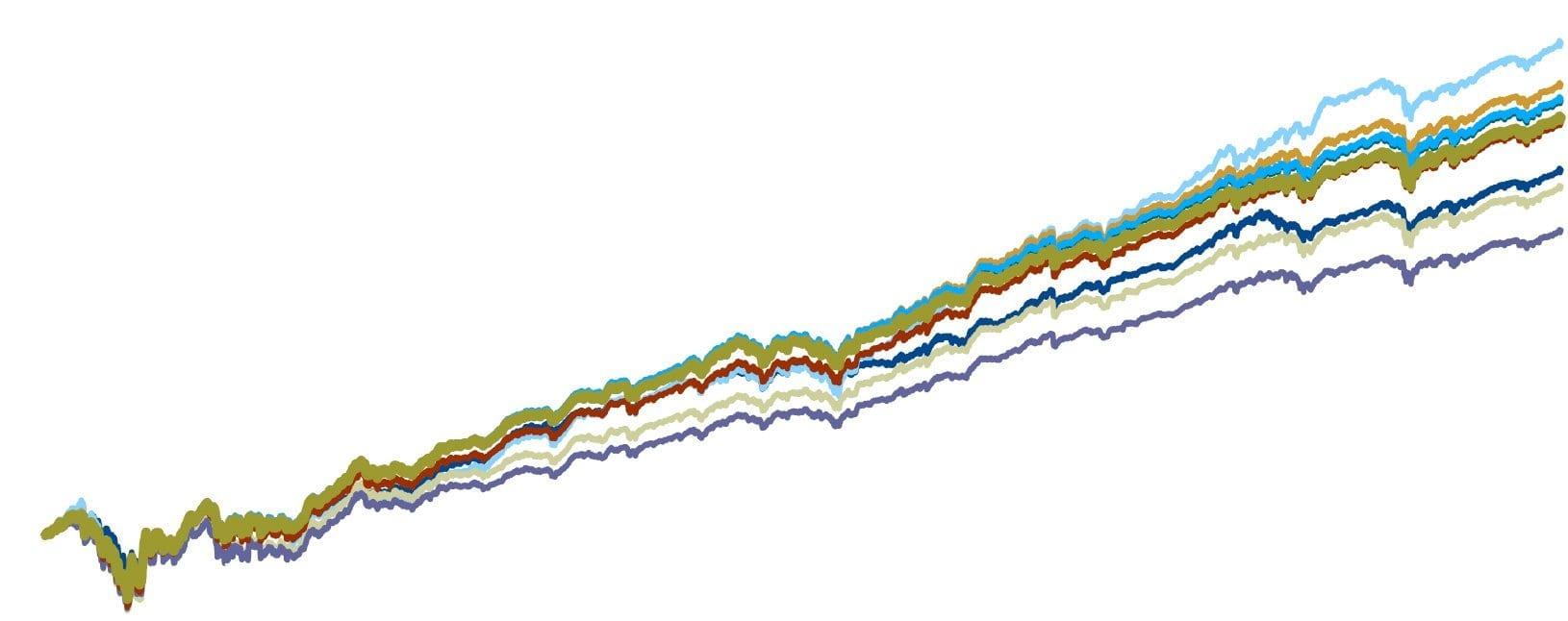 Portfolio Optimization: Simple versus Optimal Methods