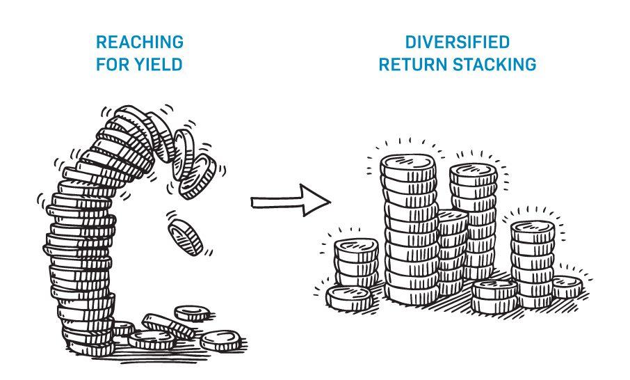 return stacking